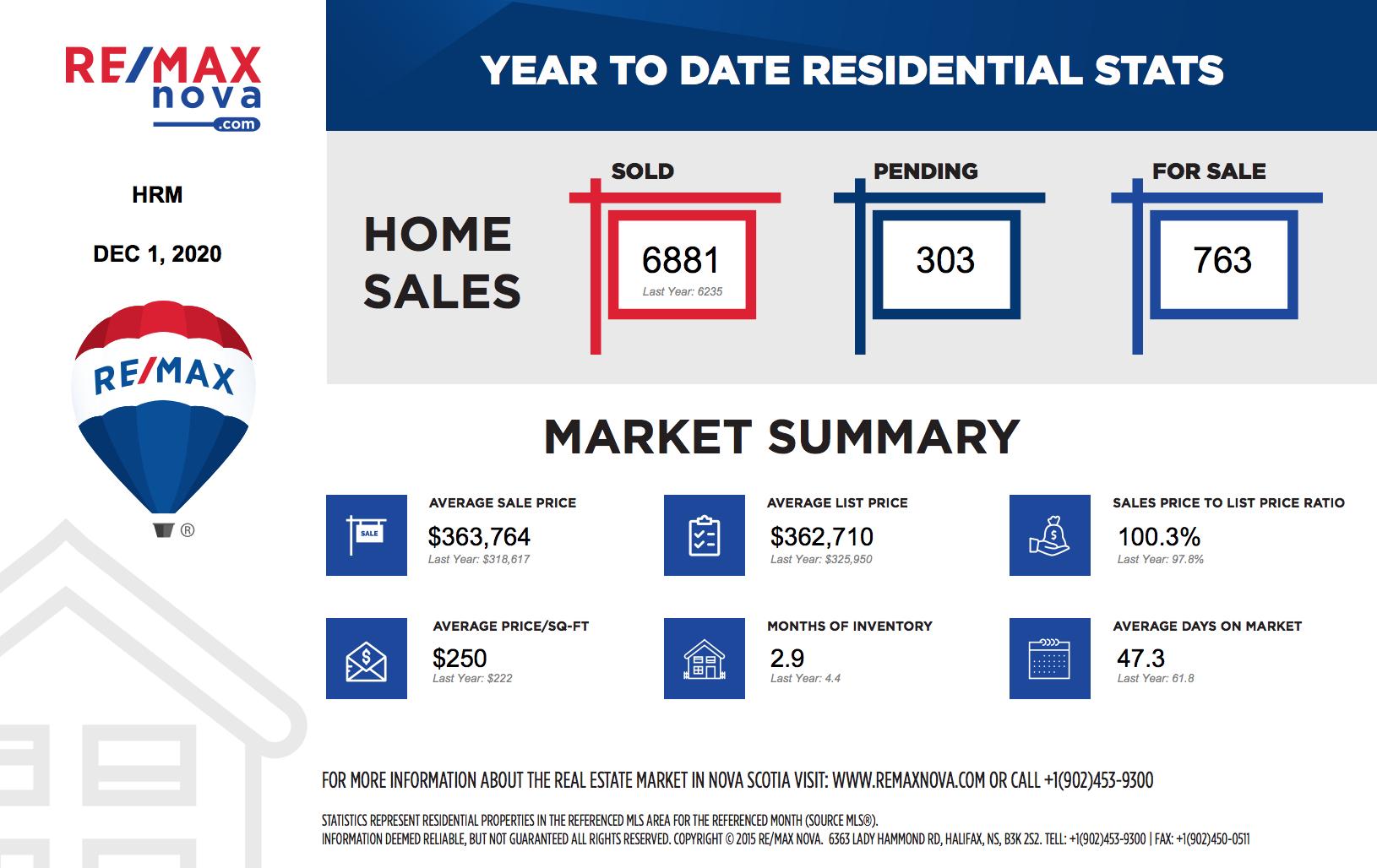 Nova Scotia real estate market