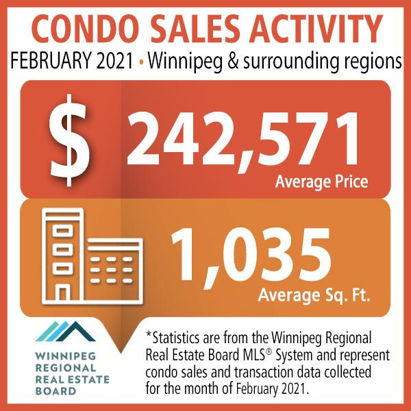 Condo Sales Activity February 2021