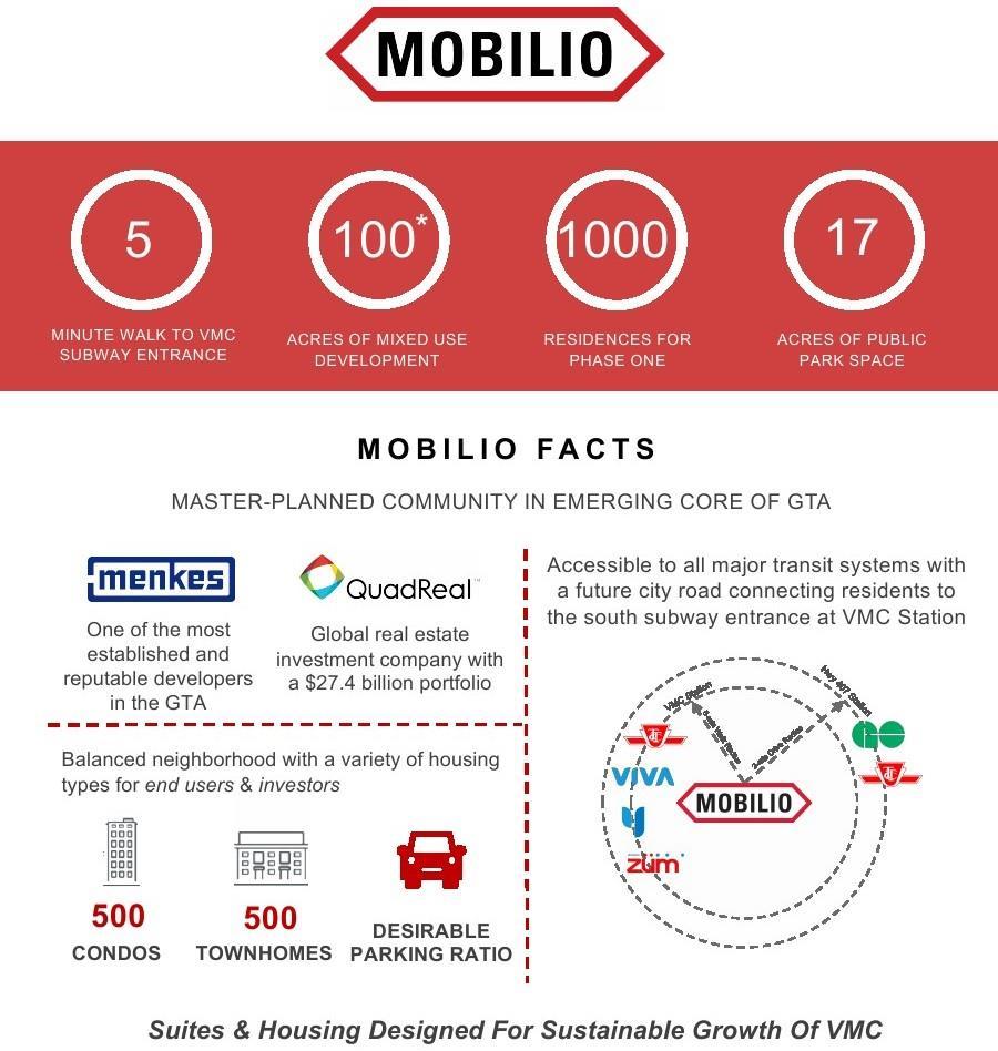 Mobilio Condo - Maziar Moini Broker Home Leader Realty Inc