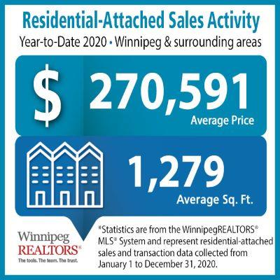 Residential Sales Activity Winnipeg year to date 2020