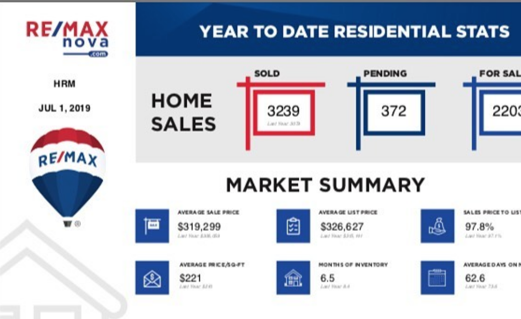 Halifax real estate market in June / 2019 | sales data from MLS®