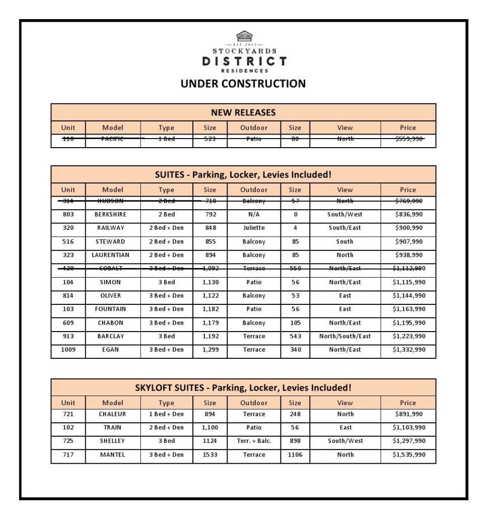 Stockyards Districts Condos price List