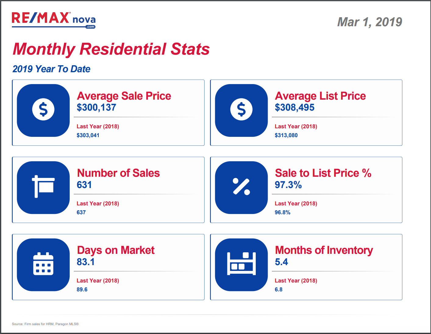 Halifax Monthly Residential Real Estate Market Update | February 2019 | RE/MAX®
