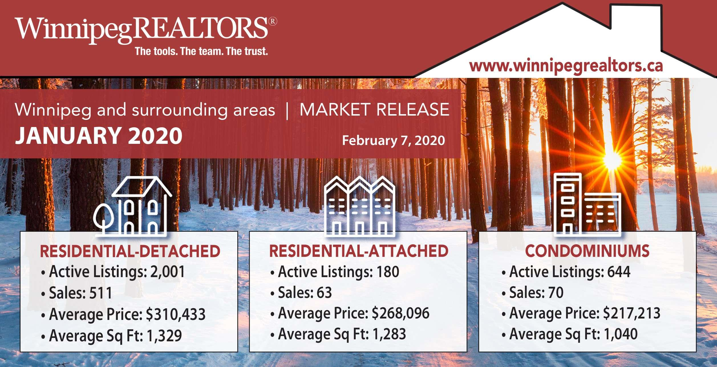 Winnipeg Real Estate Market stats for January 2010