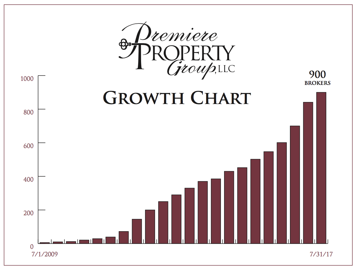 Premiere Property Group Broker Growth Chart