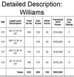 Farms and Acreages for Sale in Saskatchewan, South Qu'Appelle Rm No. 157, Saskatchewan $750,000