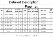 Farms and Acreages for Sale in Saskatchewan, Maryfield Rm No. 91, Saskatchewan $900,000