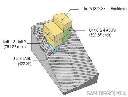Lots And Land for sale in 2694 Reynard Way 10, San Diego, CA, 92103